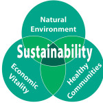 Sustainable, Integrity, Wholistic
